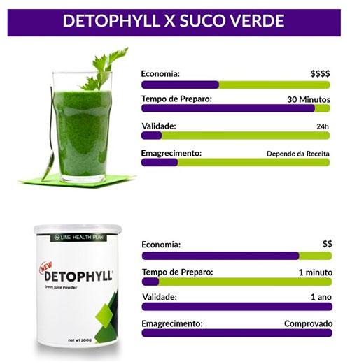 Benefícios Detophyll